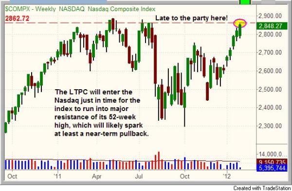 LTPC enter just in time for major resistance